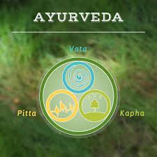 Methods of Diagnosis in Ayurveda